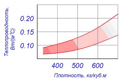 Теплоізоляційні властивості газобетону системи AEROC