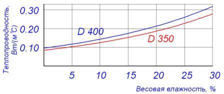 Теплопровідність газоблоків аерок